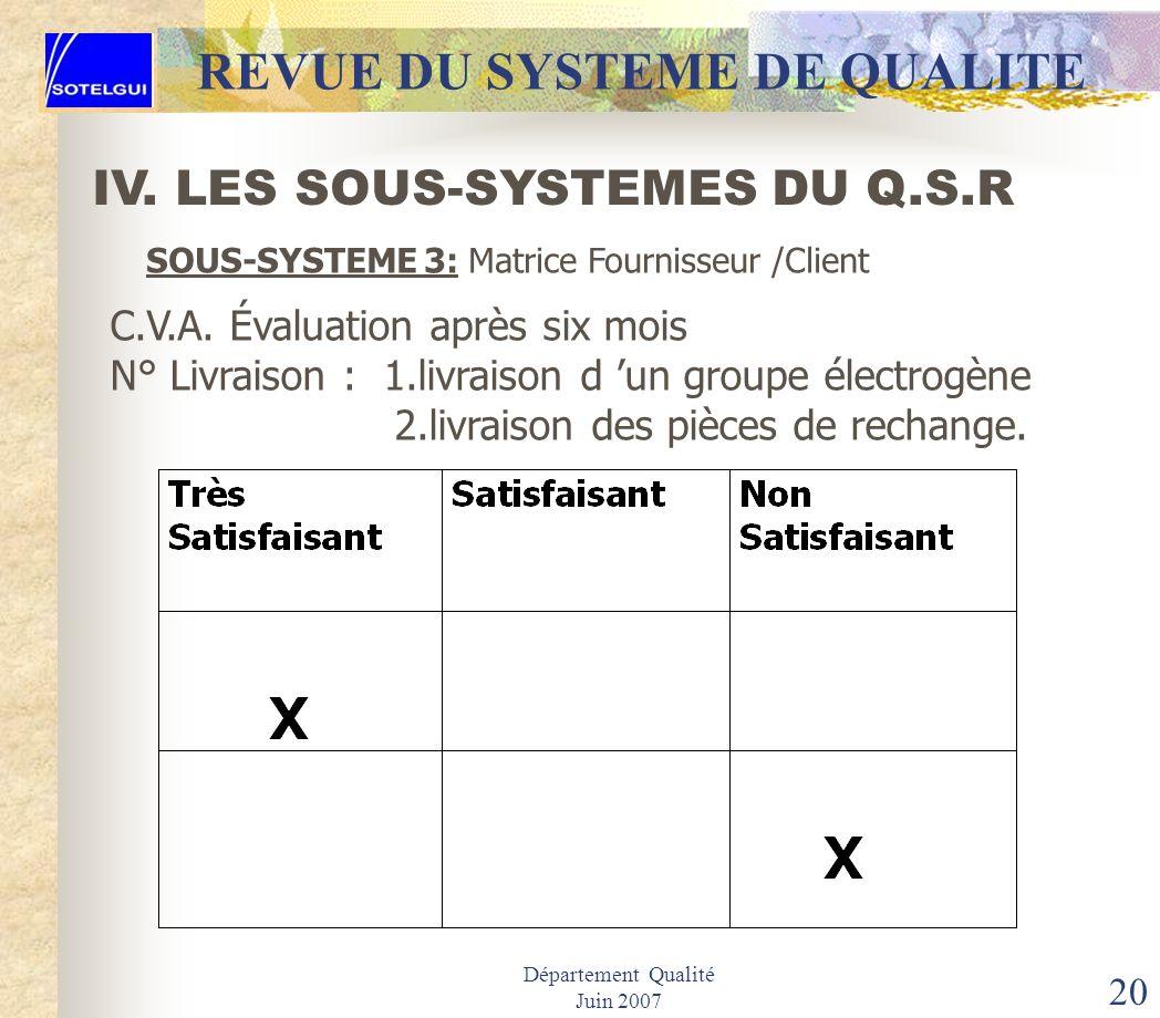 Département Qualité Juin 2007 19 REVUE DU SYSTEME DE QUALITE IV. LES SOUS-SYSTEMES DU Q.S.R SOUS-SYSTEME 3: Matrice Fournisseur /Client 1. Identificat