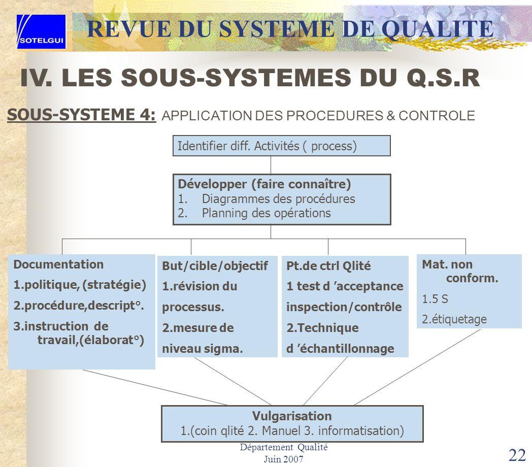 Département Qualité Juin 2007 21 REVUE DU SYSTEME DE QUALITE DesignationObjectif ConvenuObservation LivraisonQlitéQntitéCoûtDélai Fourniture de GEconf