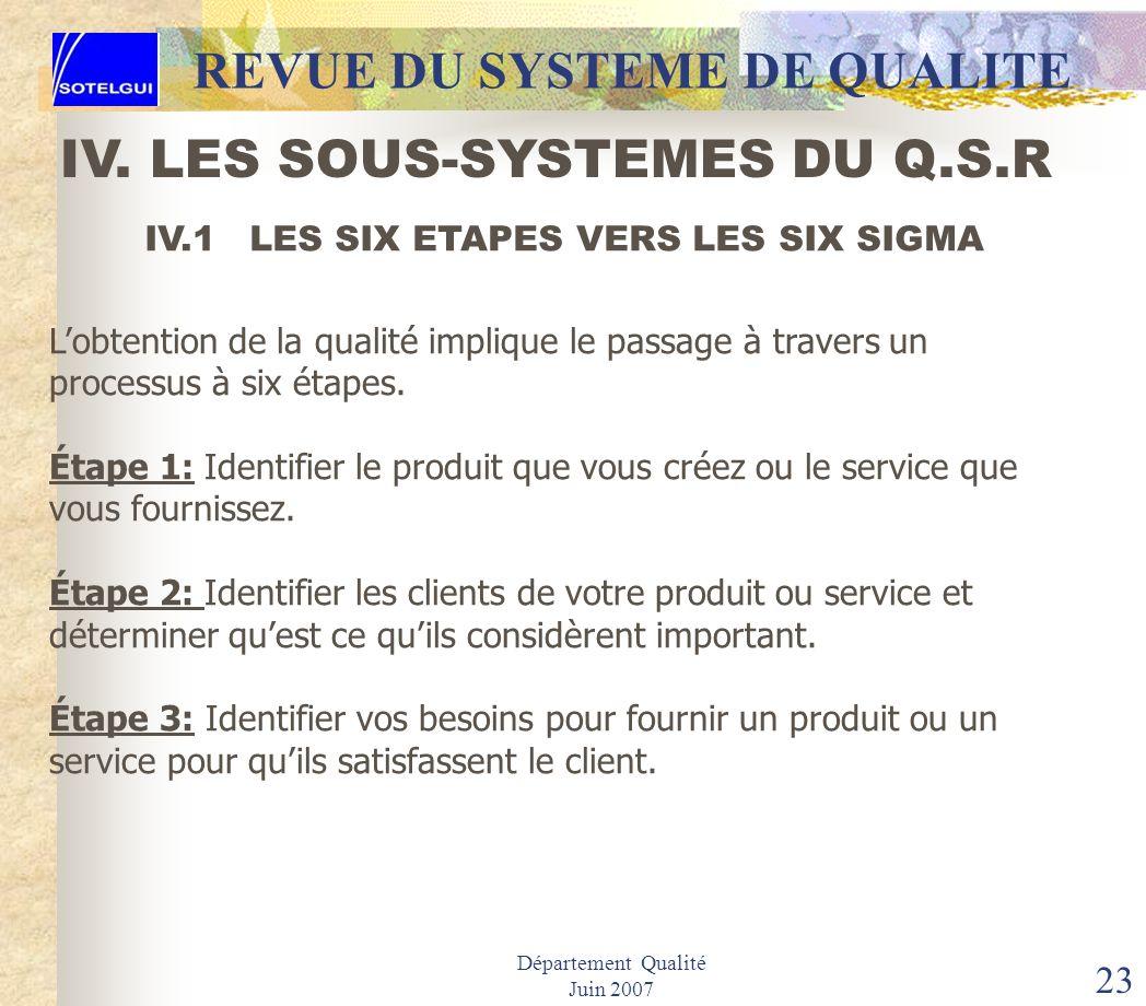 Département Qualité Juin 2007 22 REVUE DU SYSTEME DE QUALITE IV. LES SOUS-SYSTEMES DU Q.S.R SOUS-SYSTEME 4: APPLICATION DES PROCEDURES & CONTROLE Iden