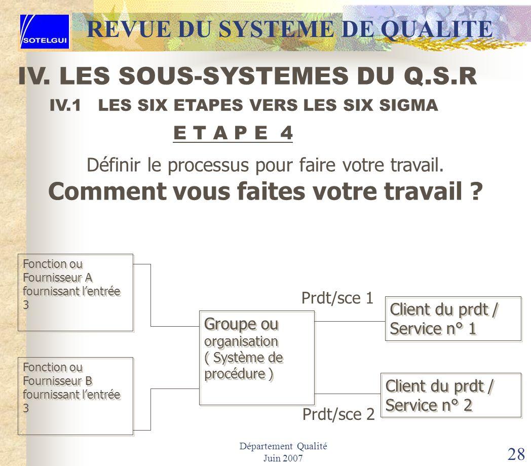 Département Qualité Juin 2007 27 IV.1 LES SIX ETAPES VERS LES SIX SIGMA Identifier vos besoins ( pour fournir un produit ou un service ) pour quil sat