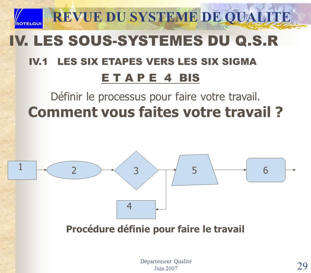 Département Qualité Juin 2007 28 IV.1 LES SIX ETAPES VERS LES SIX SIGMA Définir le processus pour faire votre travail. Comment vous faites votre trava