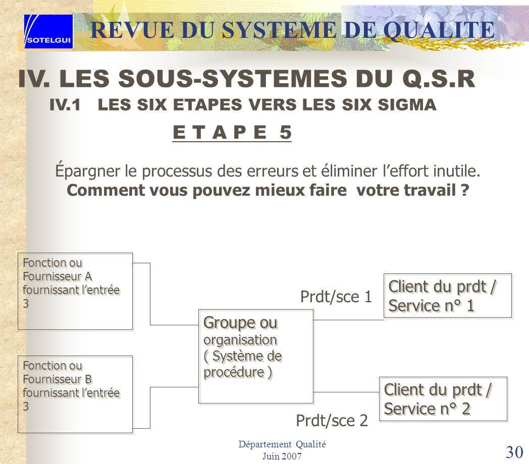Département Qualité Juin 2007 29 IV.1 LES SIX ETAPES VERS LES SIX SIGMA E T A P E 4 BIS 2 3 5 6 1 4 Procédure définie pour faire le travail REVUE DU S