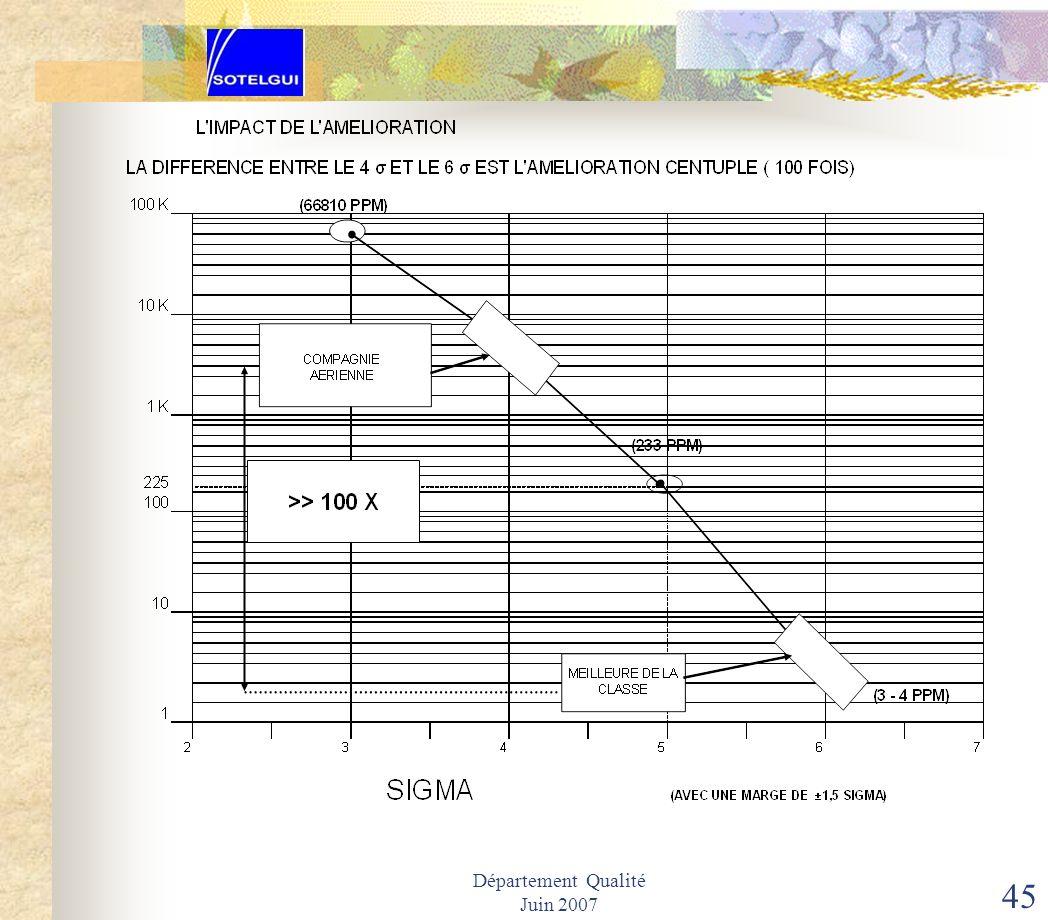 Département Qualité Juin 2007 44 IV.1 LES SIX ETAPES VERS LES SIX SIGMA METHODES DE CALCUL DE SIX SIGMA E T A P E 7 Cest létape délaboration du plan d