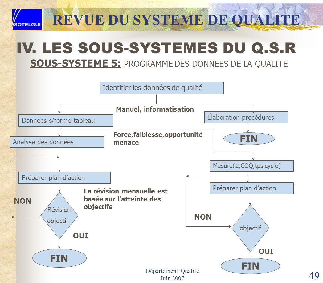 Département Qualité Juin 2007 48 POUR UNE MEILLEURE COMPREHENSION DE LA DIFFERENCE DE LA MAGNITUDE SigmasZoneOrthographeArgentTempsDistance 1 sigmaSup