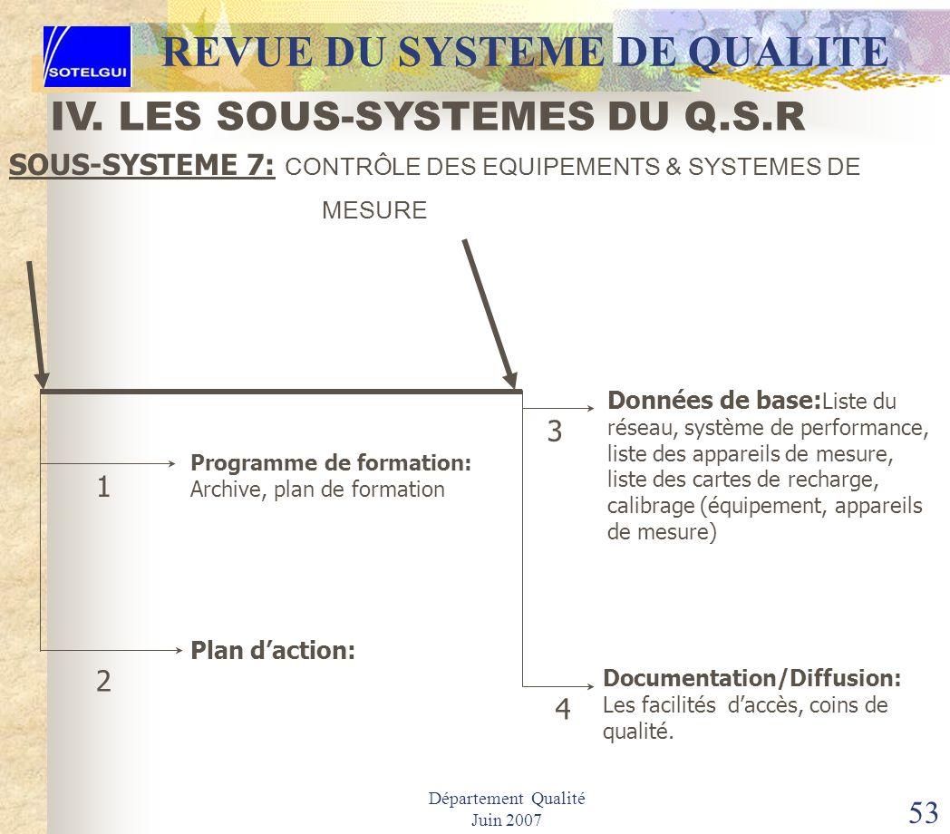 Département Qualité Juin 2007 52 REVUE DU SYSTEME DE QUALITE SOUS-SYSTEME 7: CONTRÔLE DES EQUIPEMENTS & SYSTEMES DE MESURE IV. LES SOUS-SYSTEMES DU Q.