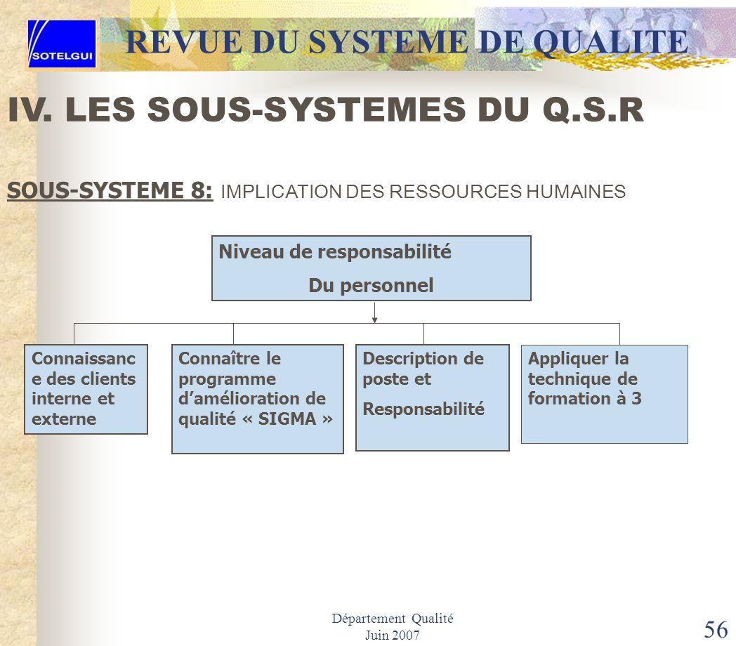 Département Qualité Juin 2007 55 REVUE DU SYSTEME DE QUALITE SOUS-SYSTEME 8: IMPLICATION DES RESSOURCES HUMAINES IV. LES SOUS-SYSTEMES DU Q.S.R Niveau