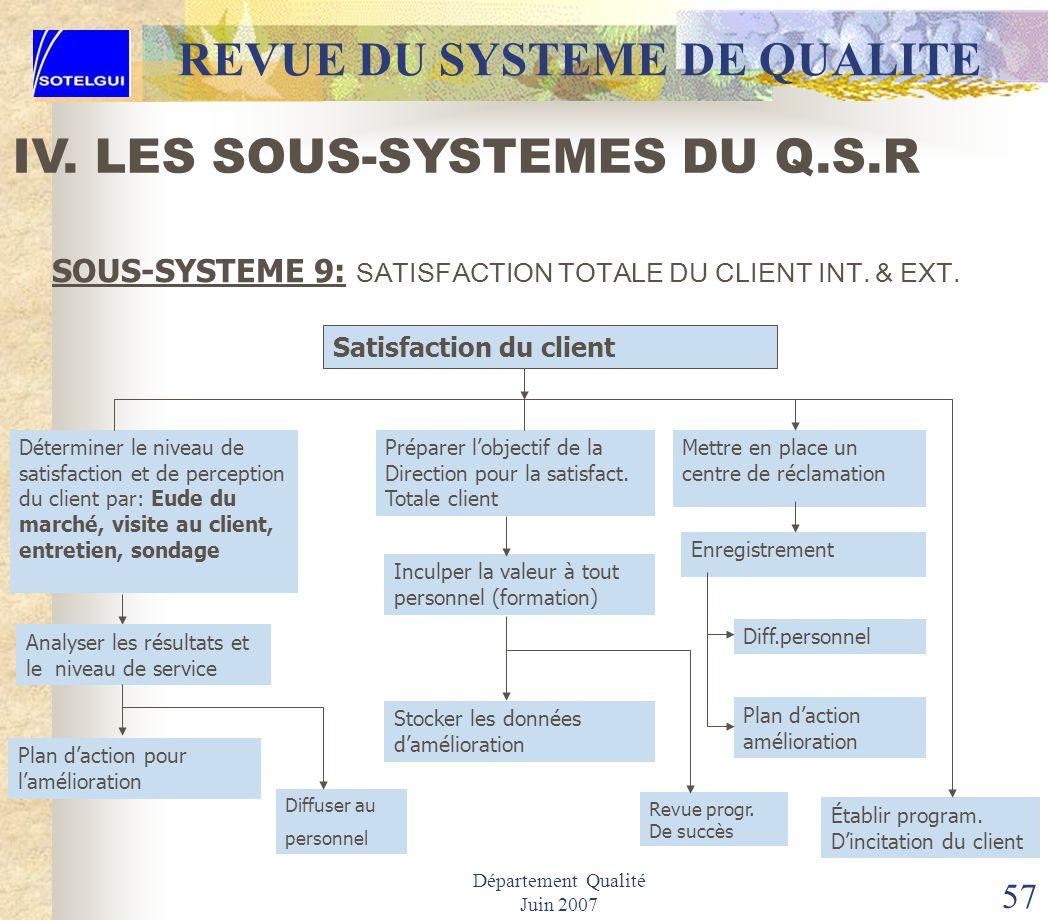 Département Qualité Juin 2007 56 REVUE DU SYSTEME DE QUALITE SOUS-SYSTEME 8: IMPLICATION DES RESSOURCES HUMAINES IV. LES SOUS-SYSTEMES DU Q.S.R Niveau