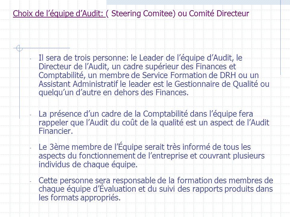 Les étapes de laudit du COQ: 1-Choix de léquipe daudit 2- Choix du processus à auditer 3. Communiquer le plan dAudit 4. Choix des équipes dévaluation