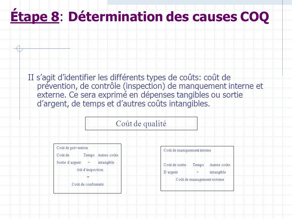 Résumé de lÉtape 6 : Léquipe dévaluation prépare les processus détaillés avec une version abrégée pour fixer lattention de lÉquipe dAudit. Étape 7 : p