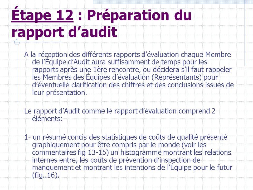 Étape 11: Préparation de rapport dévaluation Lobjectif visé est danalyser des données obtenus et présenter un sommaire clair des résultats avec des dé