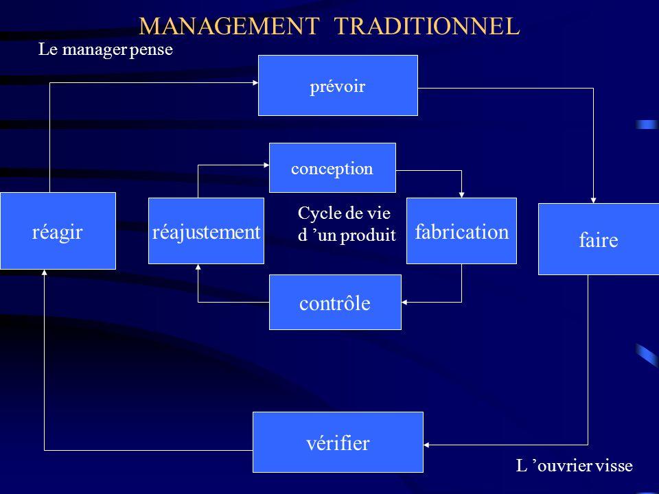 MANAGEMENT TRADITIONNEL prévoir conception contrôle vérifier fabrication faire réagir réajustement Cycle de vie d un produit Le manager pense L ouvrie