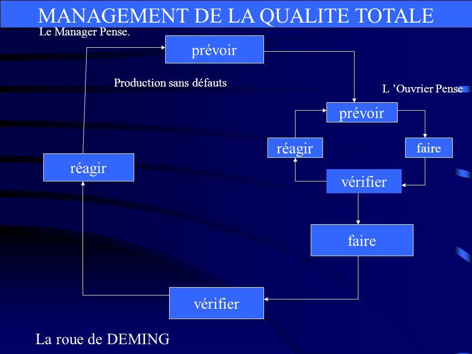 MANAGEMENT DE LA QUALITE TOTALE prévoir faire vérifier réagir faire vérifier réagir Production sans défauts La roue de DEMING Le Manager Pense. L Ouvr