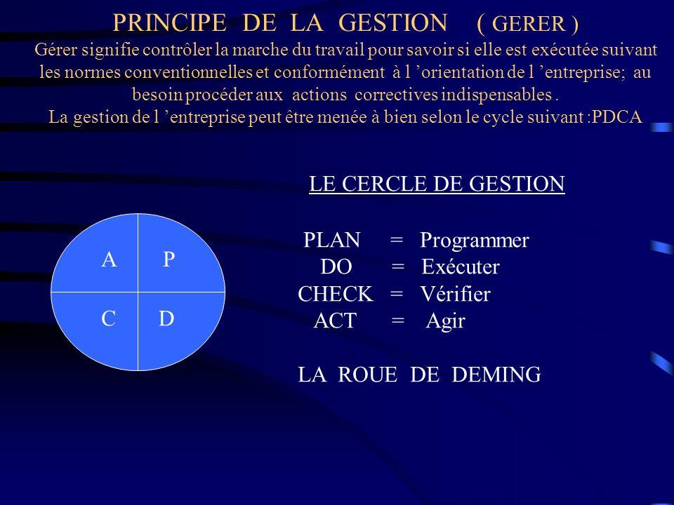 PRINCIPE DE LA GESTION ( GERER ) Gérer signifie contrôler la marche du travail pour savoir si elle est exécutée suivant les normes conventionnelles et