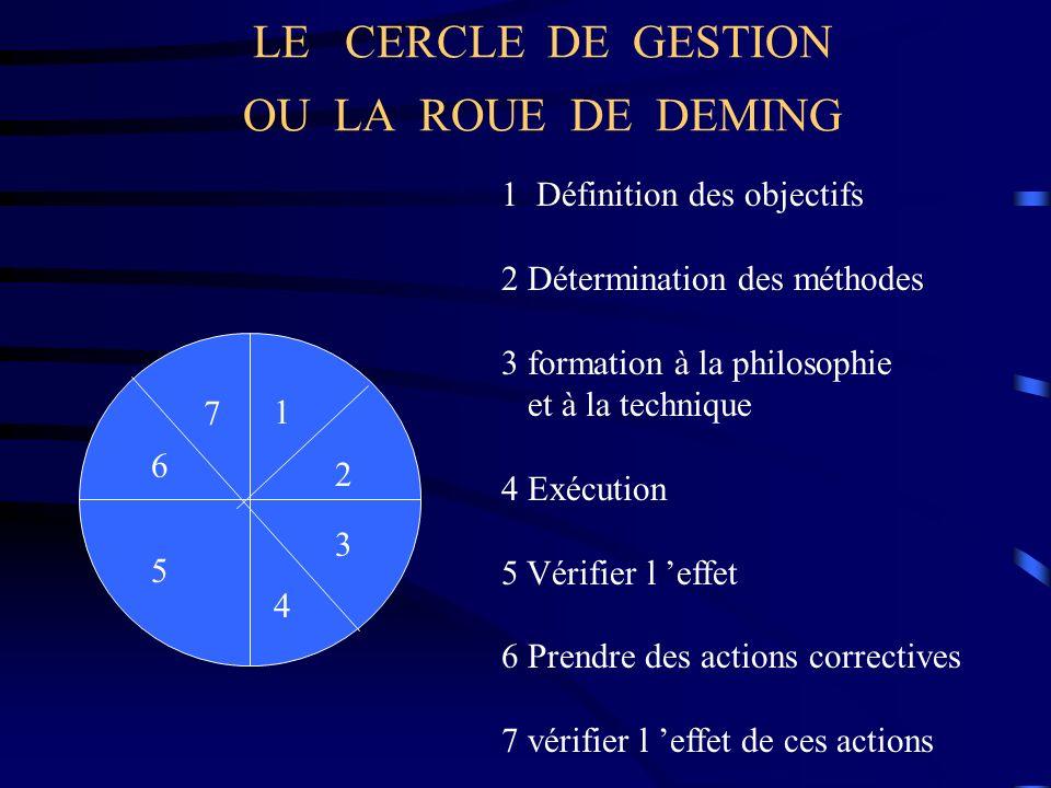 LE CERCLE DE GESTION OU LA ROUE DE DEMING 1 2 3 4 5 6 7 1 Définition des objectifs 2 Détermination des méthodes 3 formation à la philosophie et à la t