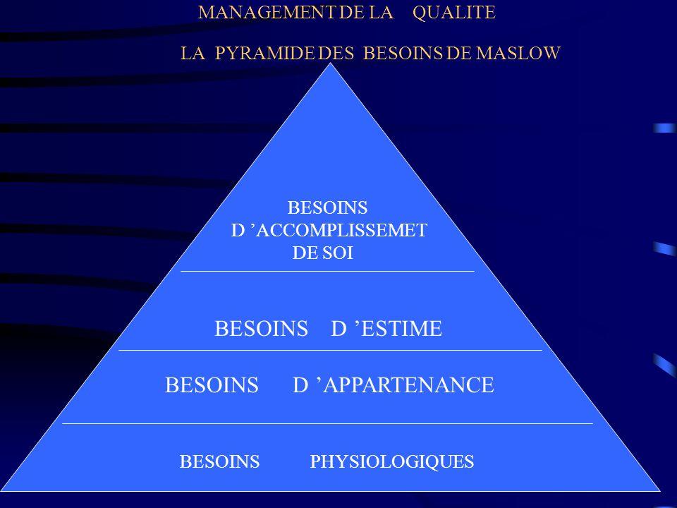 MANAGEMENT DE LA QUALITE LA PYRAMIDE DES BESOINS DE MASLOW BESOINS PHYSIOLOGIQUES BESOINS D APPARTENANCE BESOINS D ESTIME BESOINS D ACCOMPLISSEMET DE