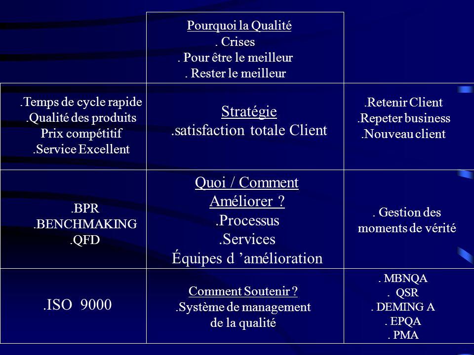 Pourquoi la Qualité. Crises. Pour être le meilleur. Rester le meilleur Stratégie.satisfaction totale Client.Temps de cycle rapide.Qualité des produits