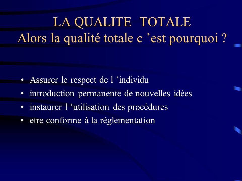 Assurer le respect de l individu introduction permanente de nouvelles idées instaurer l utilisation des procédures etre conforme à la réglementation L