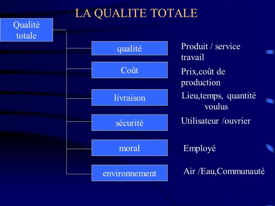 LA QUALITE TOTALE Qualité totale qualité Coût livraison sécurité moral environnement Produit / service travail Prix,coût de production Lieu,temps, qua