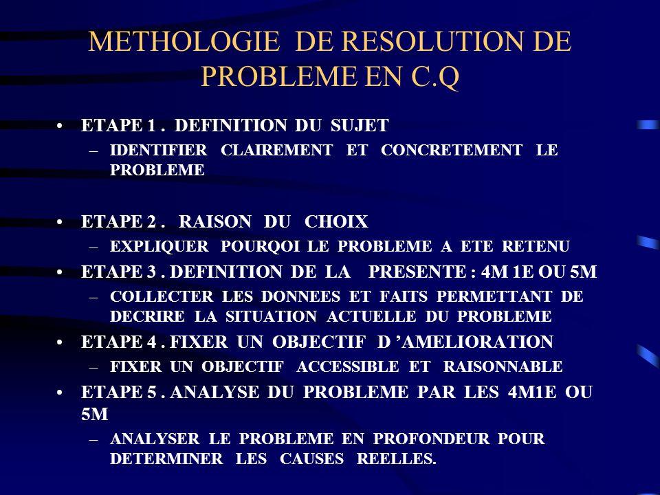 METHOLOGIE DE RESOLUTION DE PROBLEME EN C.Q ETAPE 1. DEFINITION DU SUJET –IDENTIFIER CLAIREMENT ET CONCRETEMENT LE PROBLEME ETAPE 2. RAISON DU CHOIX –