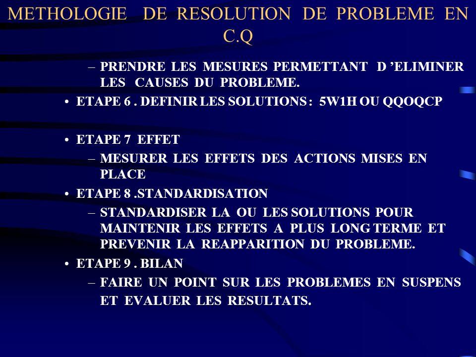 METHOLOGIE DE RESOLUTION DE PROBLEME EN C.Q –PRENDRE LES MESURES PERMETTANT D ELIMINER LES CAUSES DU PROBLEME. ETAPE 6. DEFINIR LES SOLUTIONS : 5W1H O