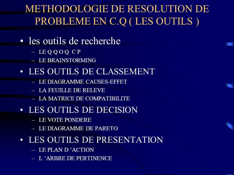 METHODOLOGIE DE RESOLUTION DE PROBLEME EN C.Q ( LES OUTILS ) les outils de recherche –LE Q Q O Q C P –LE BRAINSTORMING LES OUTILS DE CLASSEMENT –LE DI