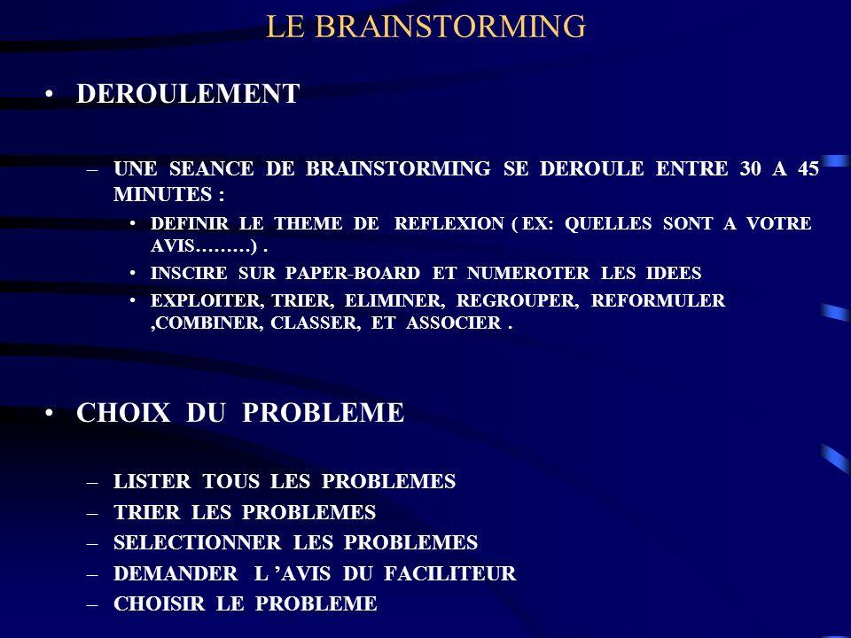 LE BRAINSTORMING DEROULEMENT –UNE SEANCE DE BRAINSTORMING SE DEROULE ENTRE 30 A 45 MINUTES : DEFINIR LE THEME DE REFLEXION ( EX: QUELLES SONT A VOTRE