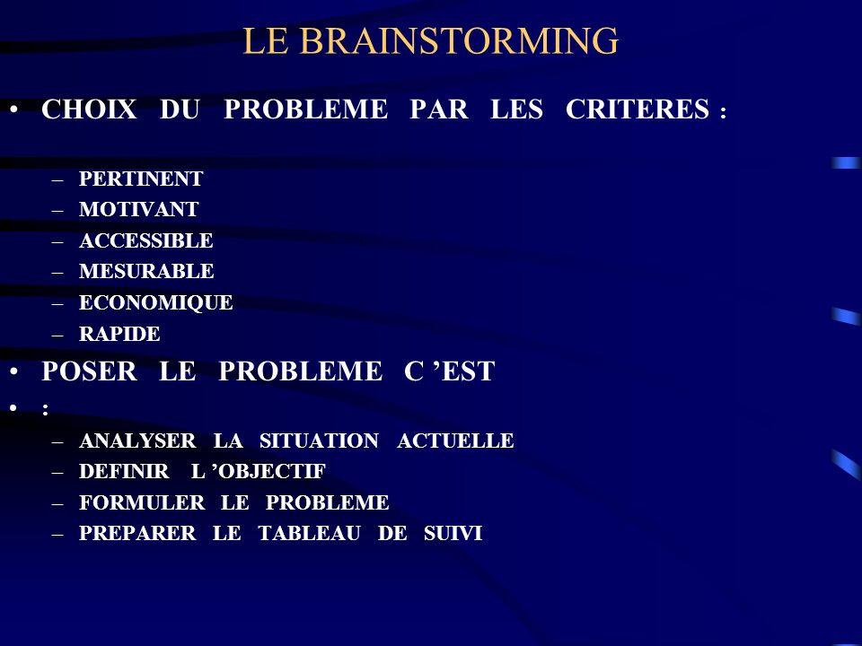 LE BRAINSTORMING CHOIX DU PROBLEME PAR LES CRITERES : –PERTINENT –MOTIVANT –ACCESSIBLE –MESURABLE –ECONOMIQUE –RAPIDE POSER LE PROBLEME C EST : –ANALY