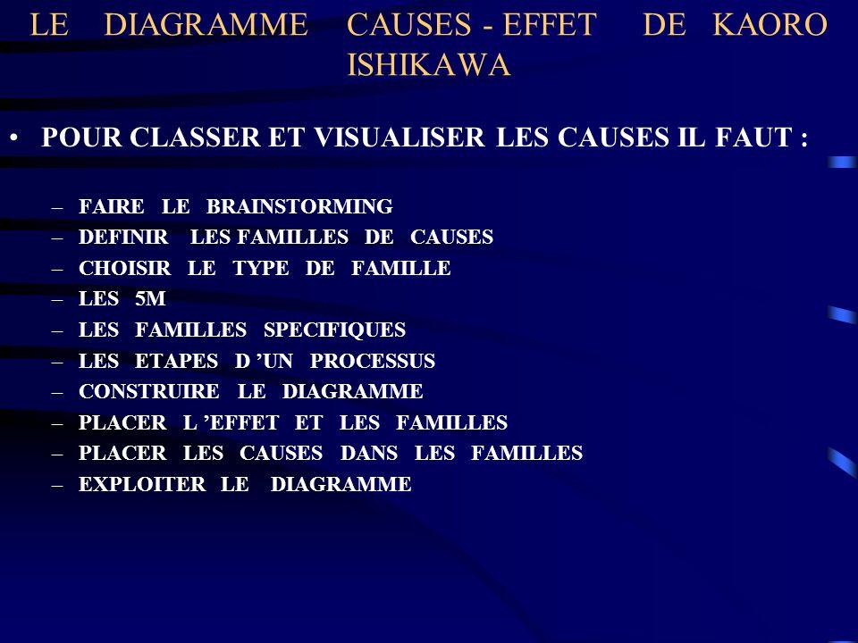 LE DIAGRAMME CAUSES - EFFET DE KAORO ISHIKAWA POUR CLASSER ET VISUALISER LES CAUSES IL FAUT : –FAIRE LE BRAINSTORMING –DEFINIR LES FAMILLES DE CAUSES