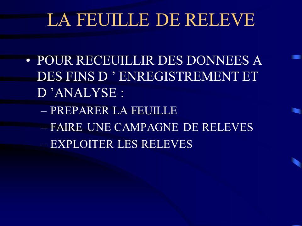 LA FEUILLE DE RELEVE POUR RECEUILLIR DES DONNEES A DES FINS D ENREGISTREMENT ET D ANALYSE : –PREPARER LA FEUILLE –FAIRE UNE CAMPAGNE DE RELEVES –EXPLO