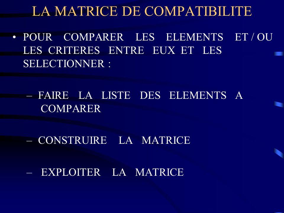 LA MATRICE DE COMPATIBILITE POUR COMPARER LES ELEMENTS ET / OU LES CRITERES ENTRE EUX ET LES SELECTIONNER : – FAIRE LA LISTE DES ELEMENTS A COMPARER –