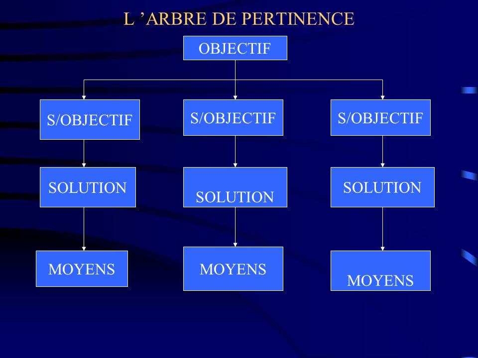 L ARBRE DE PERTINENCE OBJECTIF S/OBJECTIF SOLUTION MOYENS