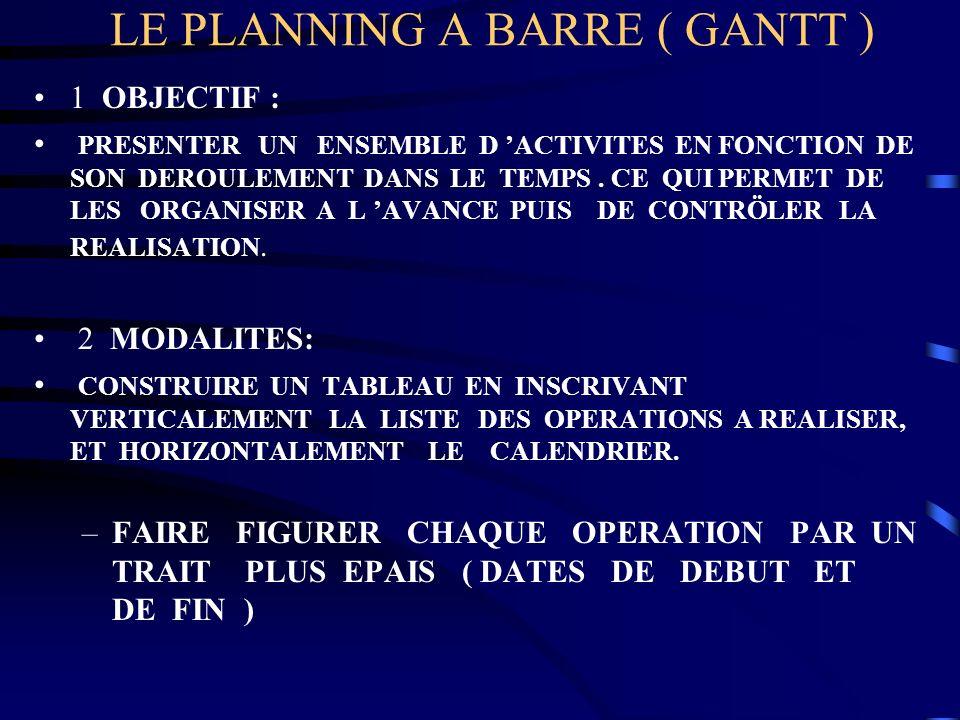 LE PLANNING A BARRE ( GANTT ) 1 OBJECTIF : PRESENTER UN ENSEMBLE D ACTIVITES EN FONCTION DE SON DEROULEMENT DANS LE TEMPS. CE QUI PERMET DE LES ORGANI
