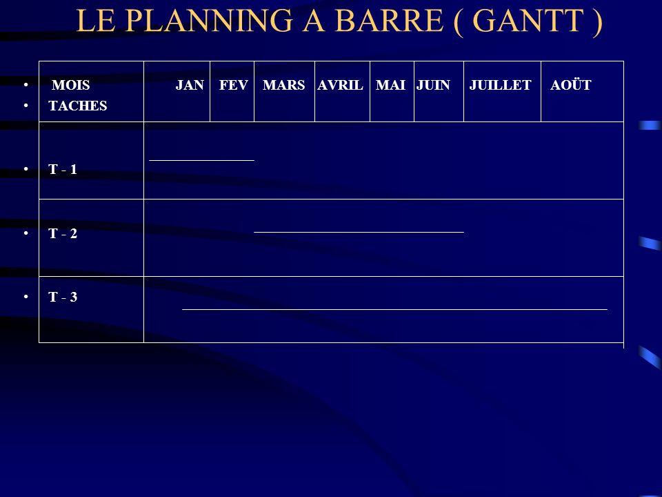 LE PLANNING A BARRE ( GANTT ) MOIS JAN FEV MARS AVRIL MAI JUIN JUILLET AOÜT TACHES T - 1 T - 2 T - 3