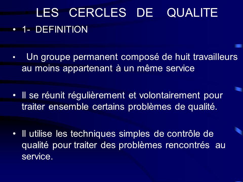 LES CERCLES DE QUALITE 1- DEFINITION Un groupe permanent composé de huit travailleurs au moins appartenant à un même service Il se réunit régulièremen