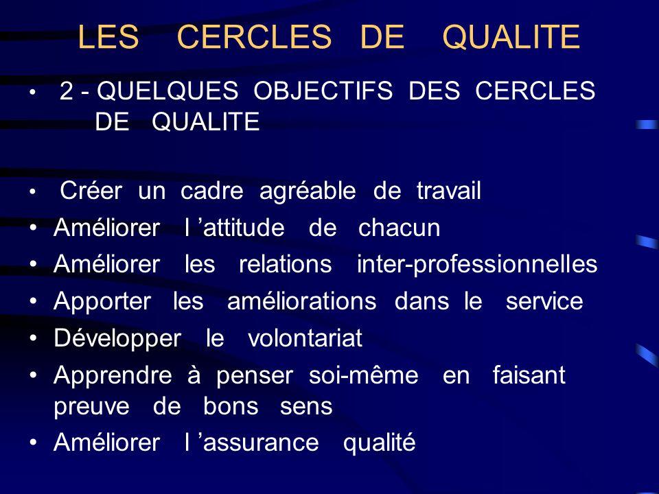 2 - QUELQUES OBJECTIFS DES CERCLES DE QUALITE Créer un cadre agréable de travail Améliorer l attitude de chacun Améliorer les relations inter-professi