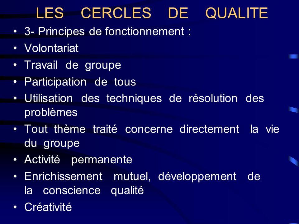 3- Principes de fonctionnement : Volontariat Travail de groupe Participation de tous Utilisation des techniques de résolution des problèmes Tout thème