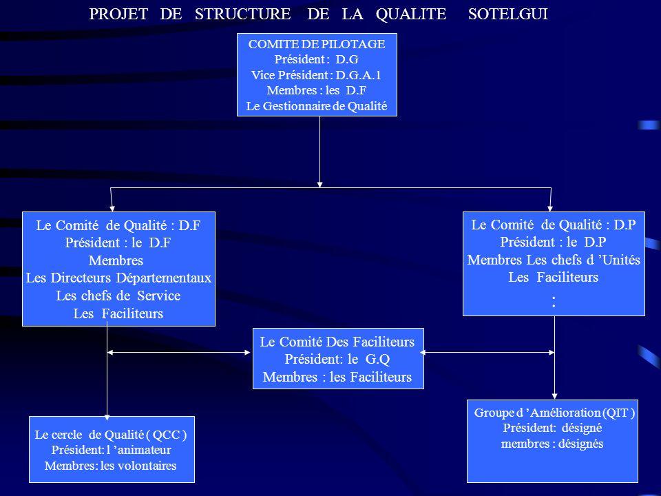 COMITE DE PILOTAGE Président : D.G Vice Président : D.G.A.1 Membres : les D.F Le Gestionnaire de Qualité Le Comité de Qualité : D.F Président : le D.F