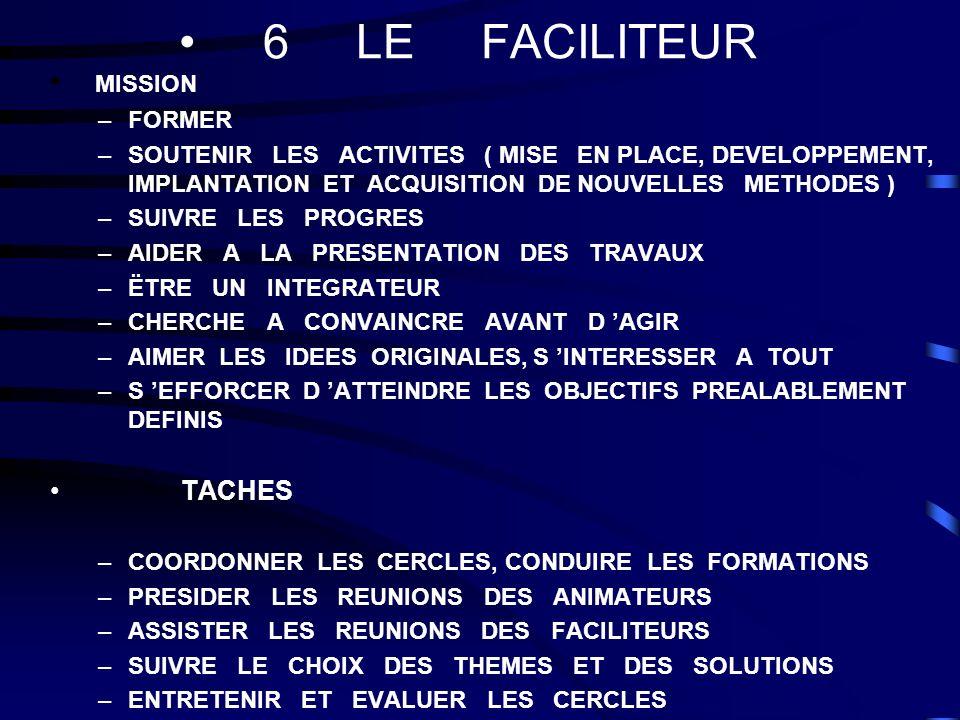 6 LE FACILITEUR MISSION –FORMER –SOUTENIR LES ACTIVITES ( MISE EN PLACE, DEVELOPPEMENT, IMPLANTATION ET ACQUISITION DE NOUVELLES METHODES ) –SUIVRE LE