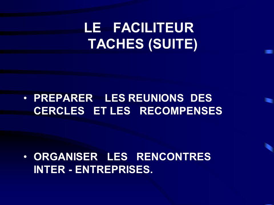 LE FACILITEUR TACHES (SUITE) PREPARER LES REUNIONS DES CERCLES ET LES RECOMPENSES ORGANISER LES RENCONTRES INTER - ENTREPRISES.