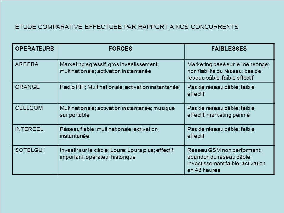 ETUDE COMPARATIVE EFFECTUEE PAR RAPPORT A NOS CONCURRENTS OPERATEURSFORCESFAIBLESSES AREEBAMarketing agressif; gros investissement; multinationale; ac