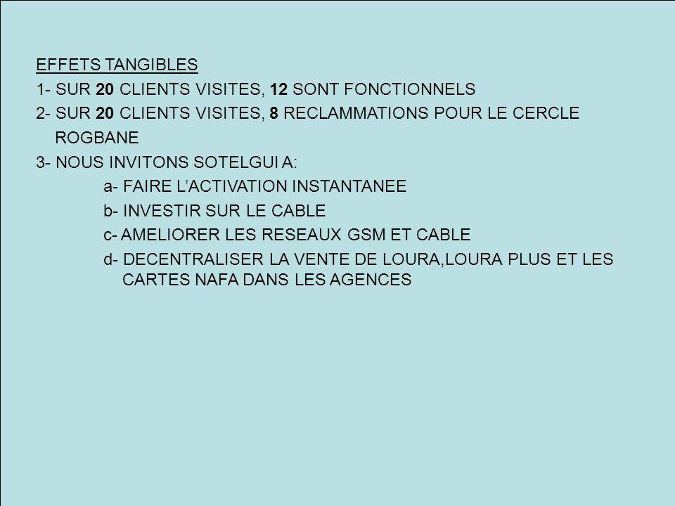 EFFETS TANGIBLES 1- SUR 20 CLIENTS VISITES, 12 SONT FONCTIONNELS 2- SUR 20 CLIENTS VISITES, 8 RECLAMMATIONS POUR LE CERCLE ROGBANE 3- NOUS INVITONS SO