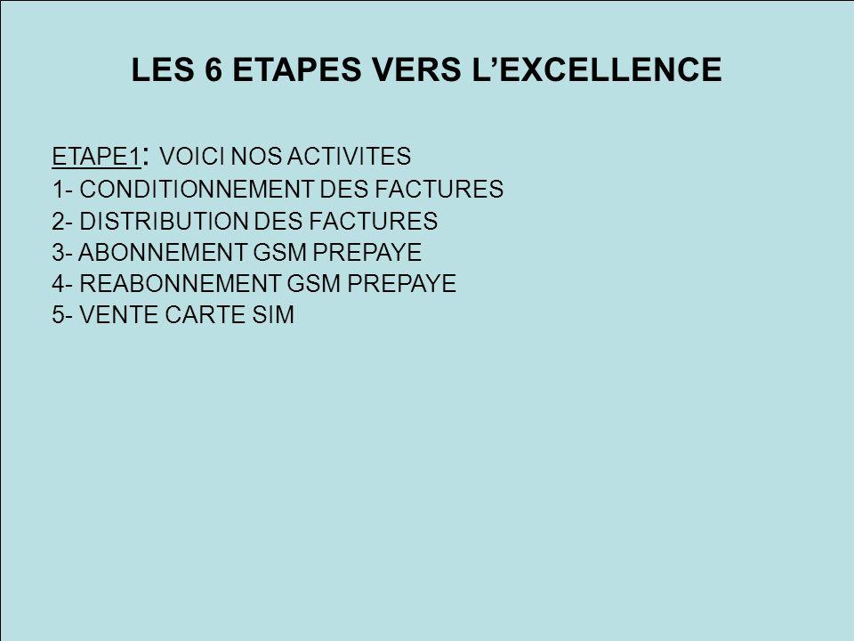 LES 6 ETAPES VERS LEXCELLENCE ETAPE1 : VOICI NOS ACTIVITES 1- CONDITIONNEMENT DES FACTURES 2- DISTRIBUTION DES FACTURES 3- ABONNEMENT GSM PREPAYE 4- REABONNEMENT GSM PREPAYE 5- VENTE CARTE SIM
