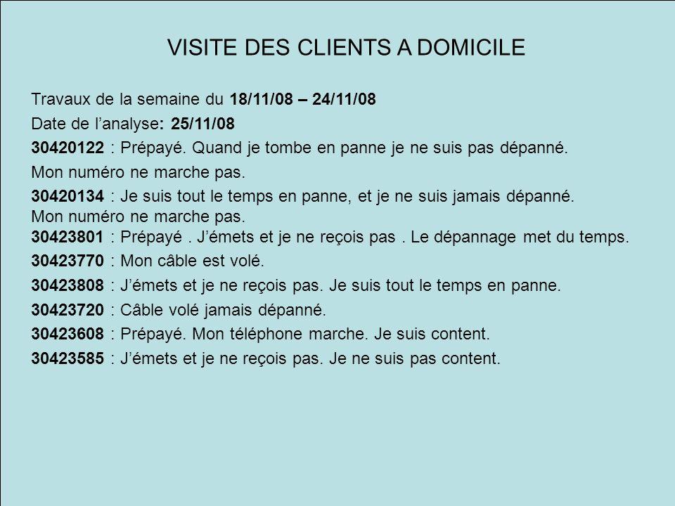 VISITE DES CLIENTS A DOMICILE Travaux de la semaine du 18/11/08 – 24/11/08 Date de lanalyse: 25/11/08 30420122 : Prépayé.