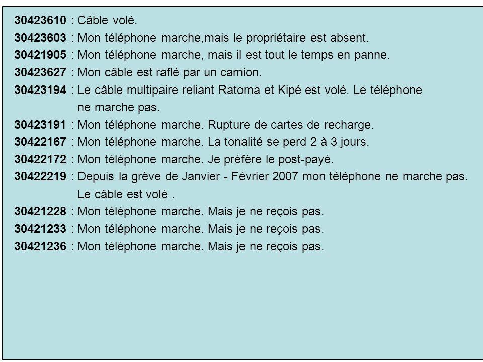 30423610 : Câble volé. 30423603 : Mon téléphone marche,mais le propriétaire est absent. 30421905 : Mon téléphone marche, mais il est tout le temps en