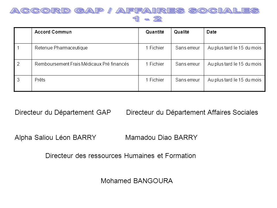Directeur du Département GAP Directeur du Département Affaires Sociales Alpha Saliou Léon BARRY Mamadou Diao BARRY Directeur des ressources Humaines et Formation Mohamed BANGOURA Accord CommunQuantitéQualitéDate 1Retenue Pharmaceutique1 FichierSans erreurAu plus tard le 15 du mois 2Remboursement Frais Médicaux Pré financés1 FichierSans erreurAu plus tard le 15 du mois 3Prêts1 FichierSans erreurAu plus tard le 15 du mois