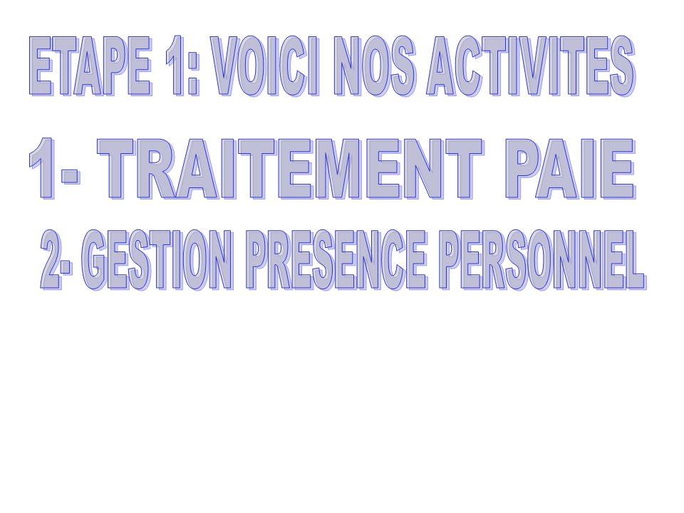 1- CHEF SERVICE GAP 2- DIRECTEUR DU DEPARTEMENT GAP 3- DIRECTEUR DES RESSOURCES HUMAINES ET FORMATION 4- COLLABORATEURS DIRECTS DES AUTRES SERVICES (AFFAIRES SOCIALES, DEVELOPPEMENT, SECRETARIAT DRH/F, DG, DGA, DFC, DAL, DCOM, …) 5- TRAVAILLEURS 6- SYNDICAT