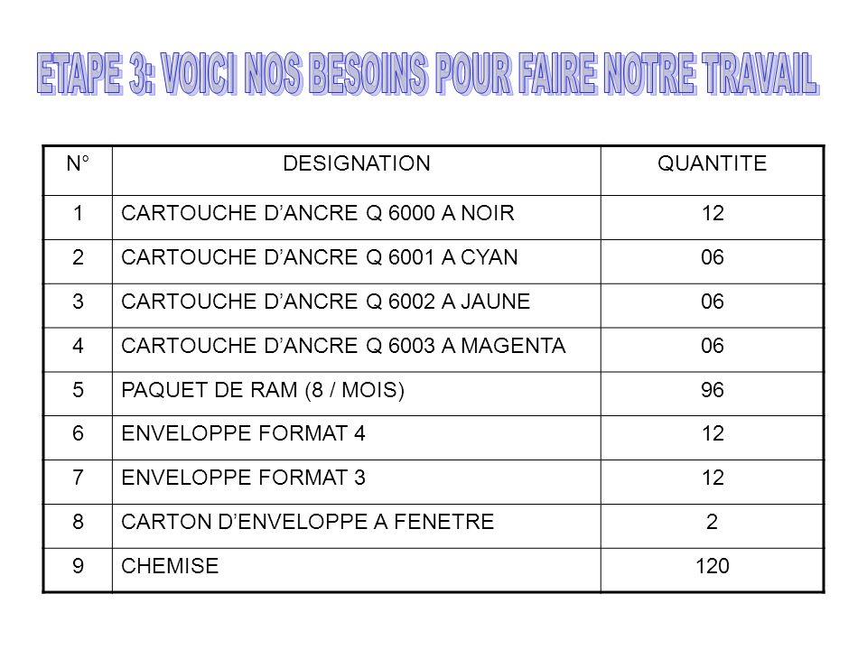 N°DESIGNATIONQUANTITE 1CARTOUCHE DANCRE Q 6000 A NOIR12 2CARTOUCHE DANCRE Q 6001 A CYAN06 3CARTOUCHE DANCRE Q 6002 A JAUNE06 4CARTOUCHE DANCRE Q 6003 A MAGENTA06 5PAQUET DE RAM (8 / MOIS)96 6ENVELOPPE FORMAT 412 7ENVELOPPE FORMAT 312 8CARTON DENVELOPPE A FENETRE2 9CHEMISE120