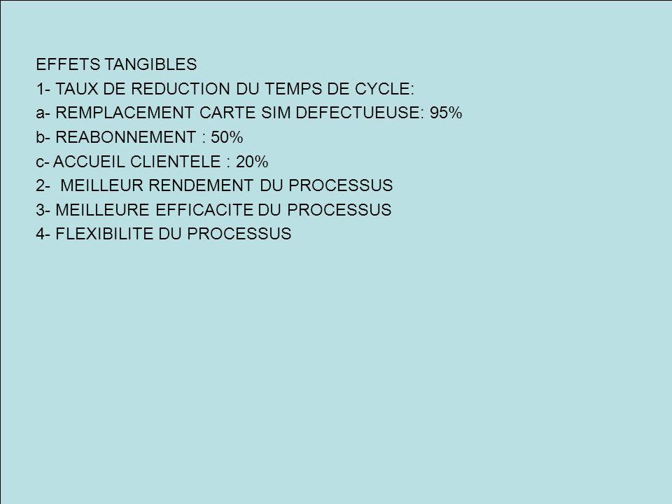 EFFETS TANGIBLES 1- TAUX DE REDUCTION DU TEMPS DE CYCLE: a- REMPLACEMENT CARTE SIM DEFECTUEUSE: 95% b- REABONNEMENT : 50% c- ACCUEIL CLIENTELE : 20% 2