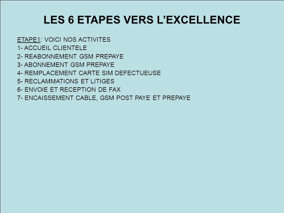 LES 6 ETAPES VERS LEXCELLENCE ETAPE1: VOICI NOS ACTIVITES 1- ACCUEIL CLIENTELE 2- REABONNEMENT GSM PREPAYE 3- ABONNEMENT GSM PREPAYE 4- REMPLACEMENT C