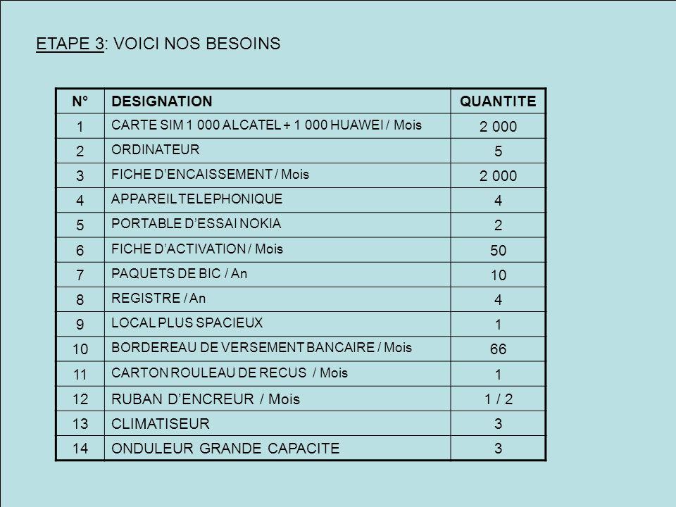 ETAPE 3: VOICI NOS BESOINS N°DESIGNATIONQUANTITE 1 CARTE SIM 1 000 ALCATEL + 1 000 HUAWEI / Mois 2 000 2 ORDINATEUR 5 3 FICHE DENCAISSEMENT / Mois 2 0